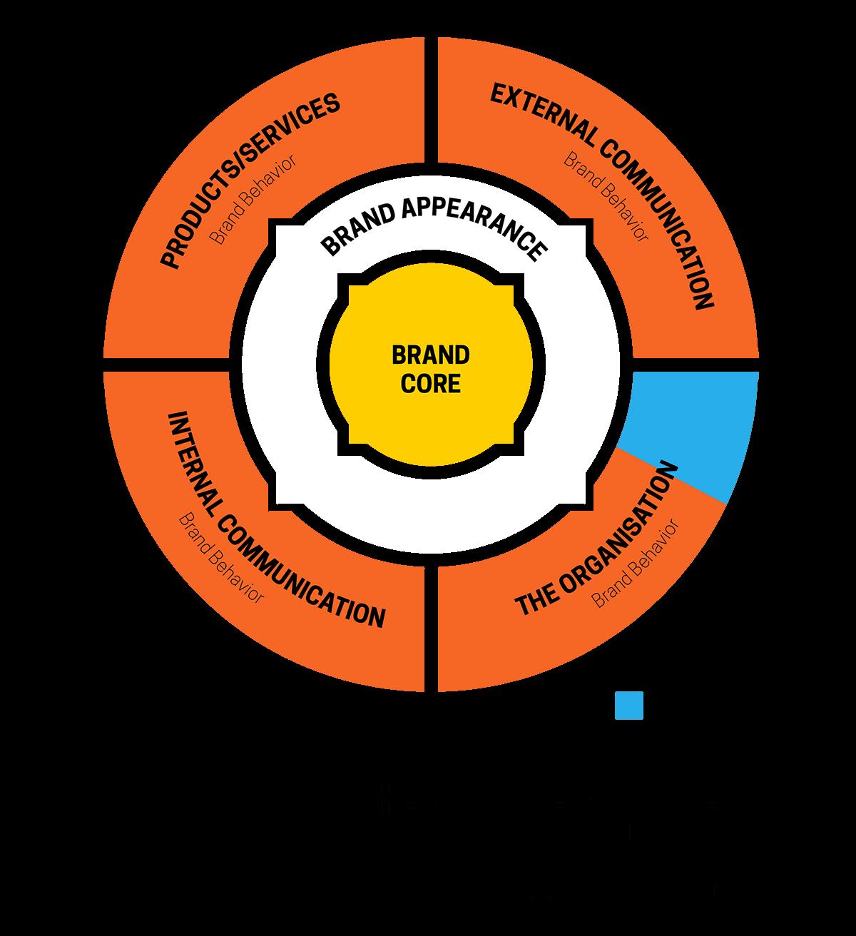 Brand Ecosystem Architecture